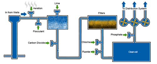 Water treatment dubuque ia official website treatment diagram ccuart Image collections