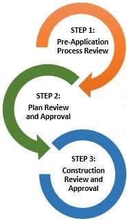 Review Process Image