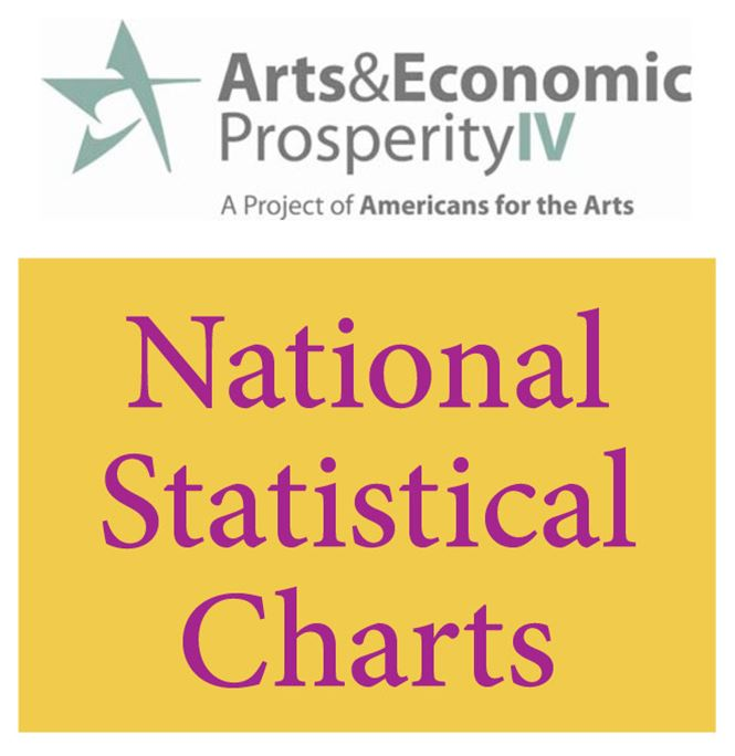 Economic Impact Study National Charts