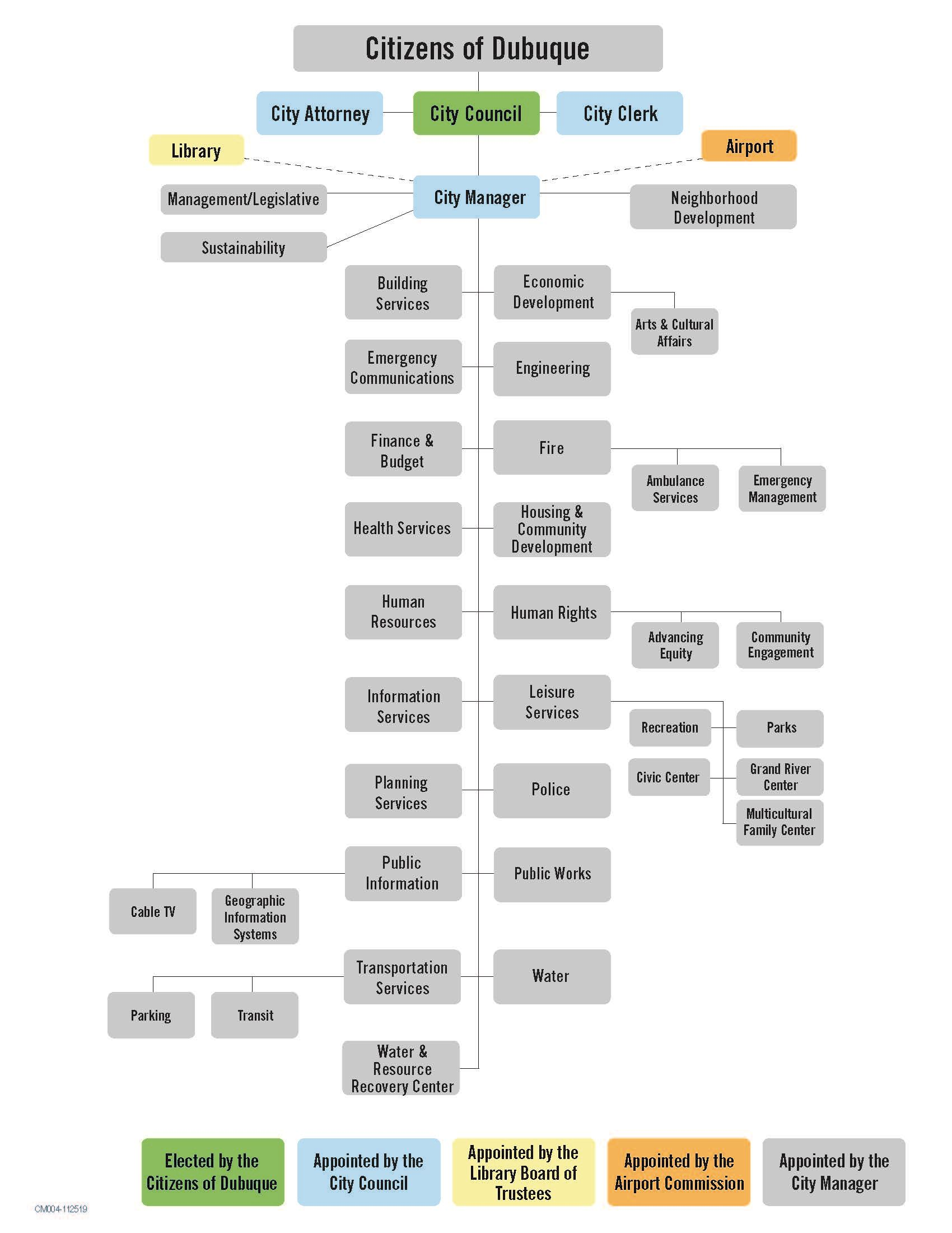 City of Dubuque Organizational Chart